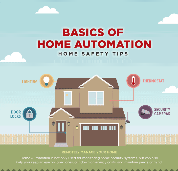 Basics of Home Automation: Home Safety Tips