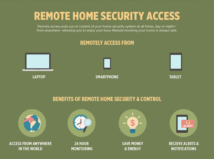 Basics of Home Automation: Remote Home Security Access