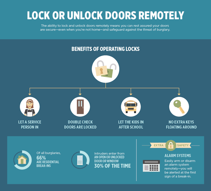 Basics of Home Automation: Lock or Unlock Doors Remotely
