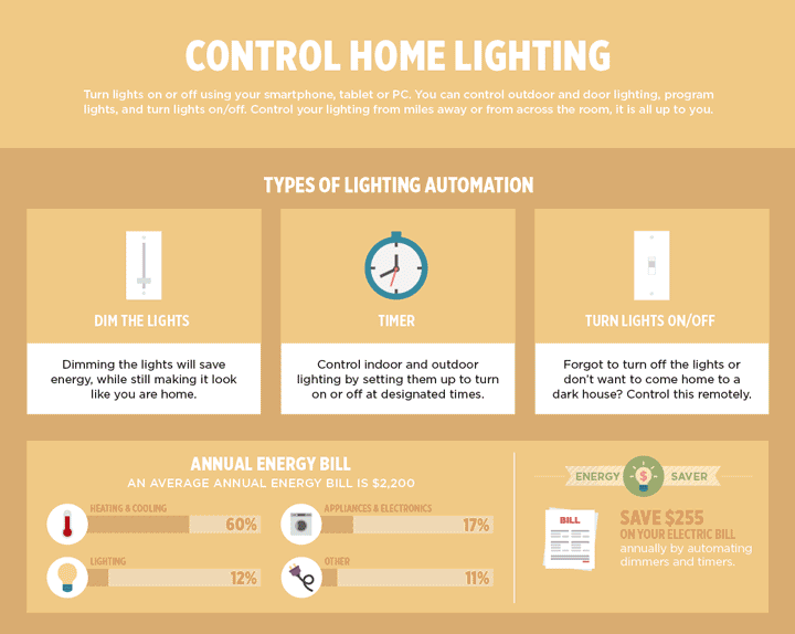 Basics of Home Automation: Control Home Lighting