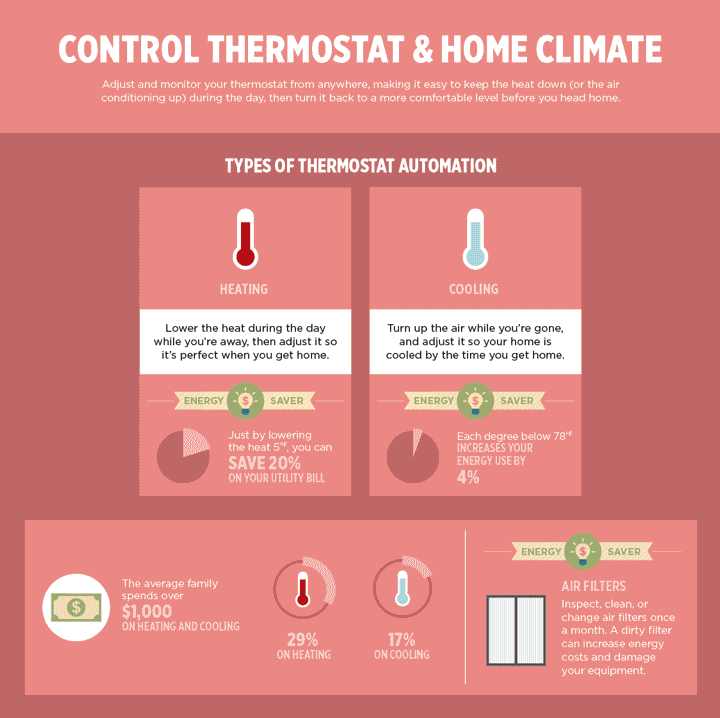 Basics of Home Automation: Control Thermostat and Home Climate