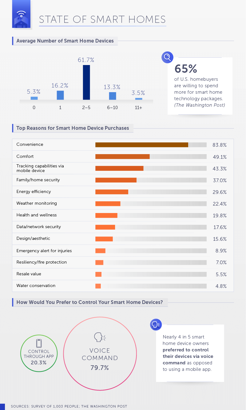 State of Smart Homes