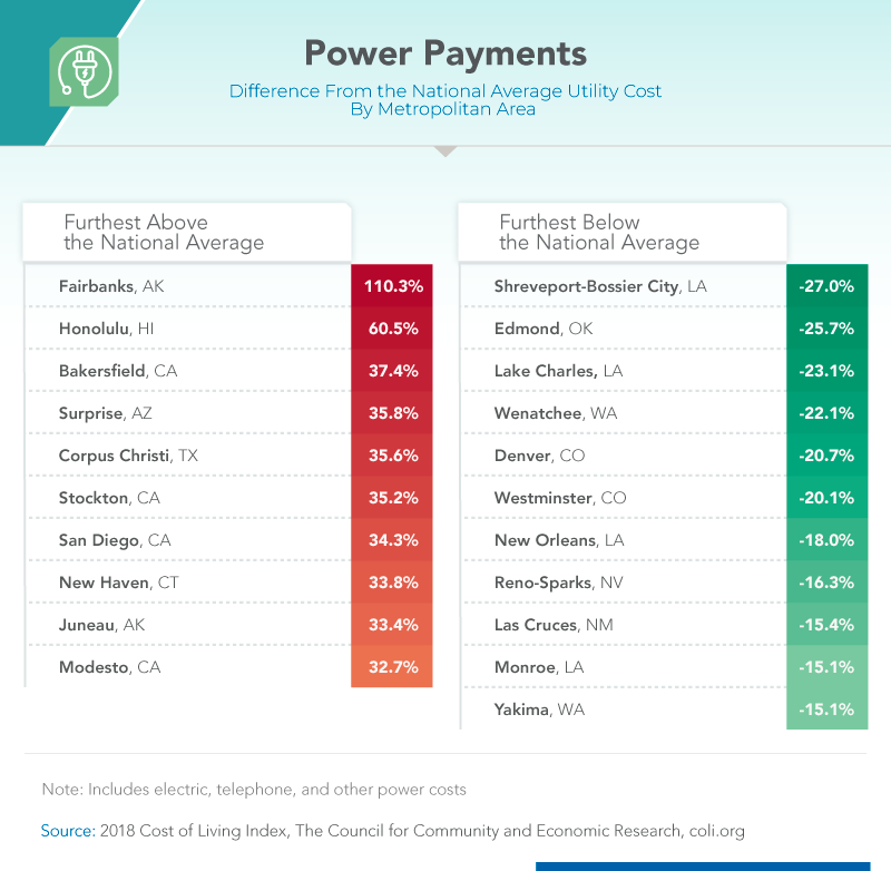 Power Payments