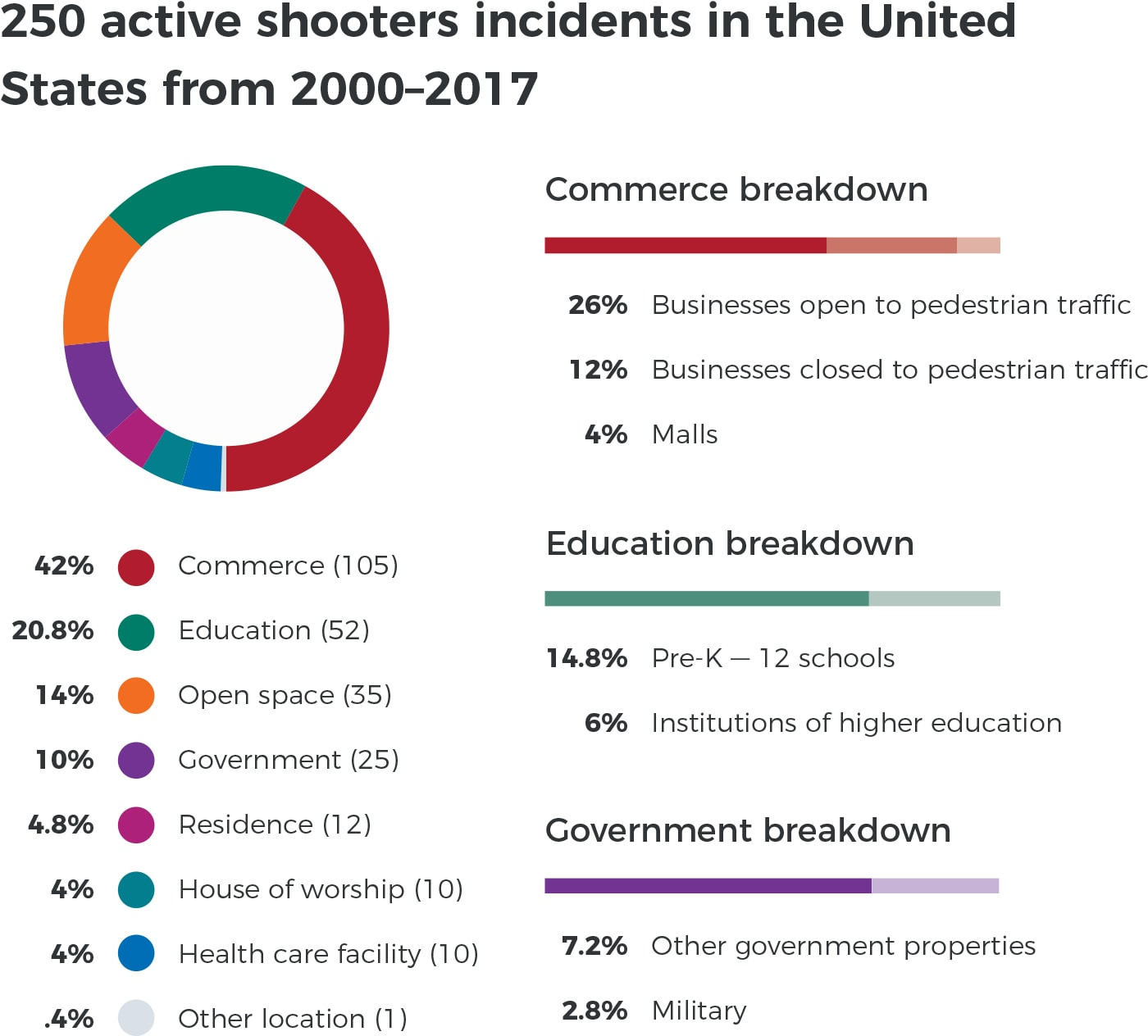 250 active shooters incidents in the United States from 2000-2017
