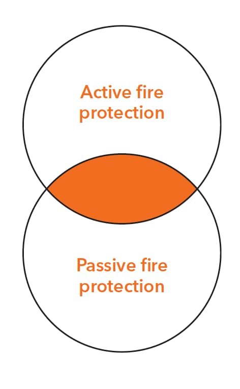 Active and passive fire protection venn diagram